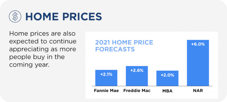 Arizona Home Price Projections 2021