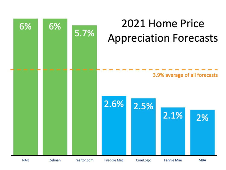 2021 expert home price predictions