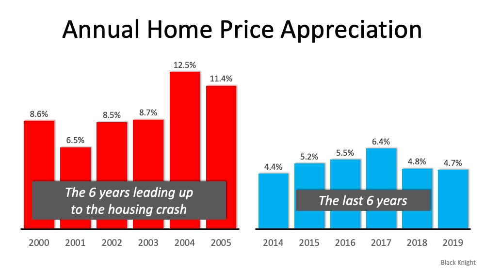 2020 Home Price Appreciation Chart by year