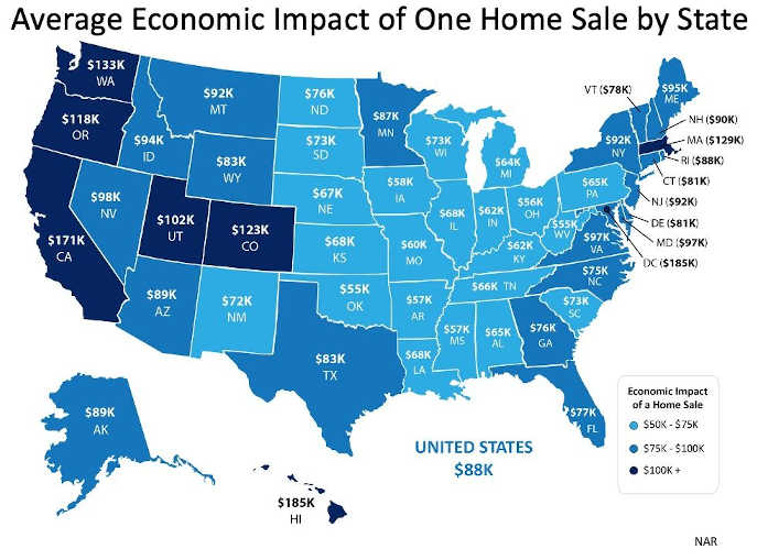 Impact of home sales