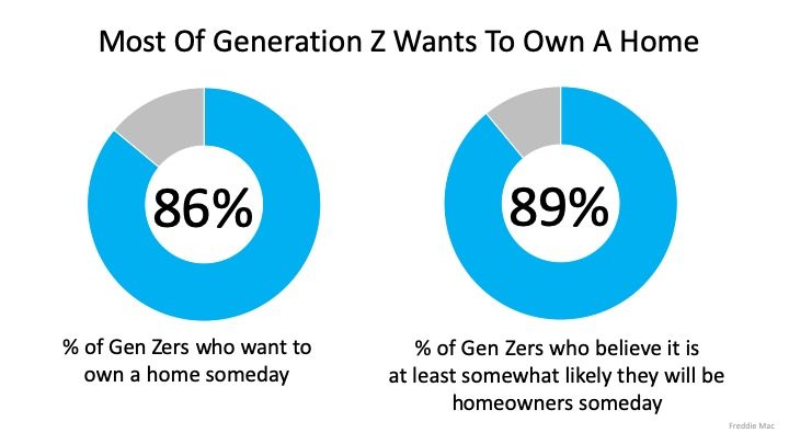 Most of Gen Z Wants to own a home Chart