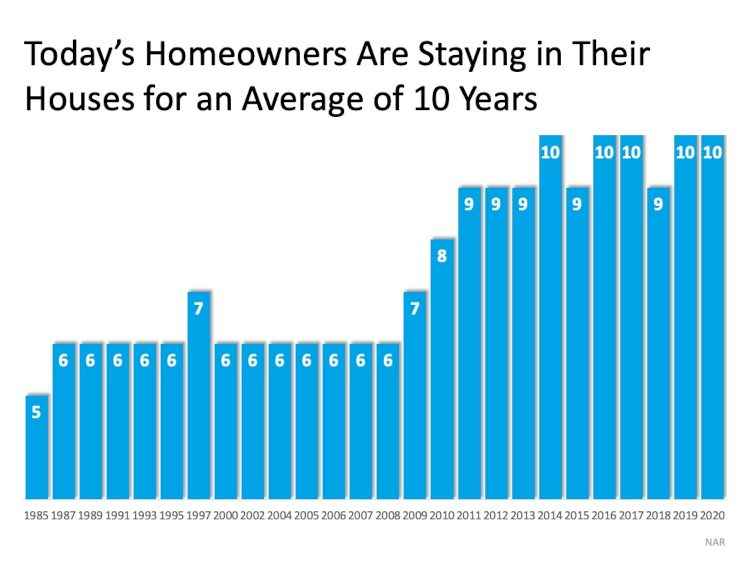 Years in a home chart
