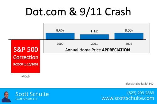 Chart 2020 home appreciation vs 2000 stock market correction