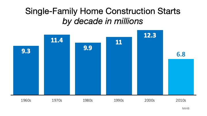 Single Family home construction starts by decade