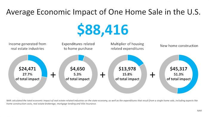 Home Sales Impact