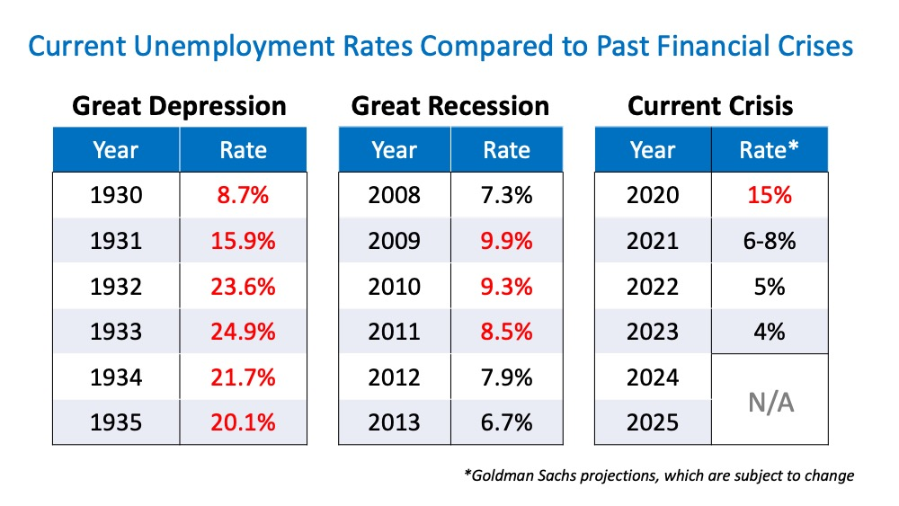 Compare Unemployement to Great depression-Great Recessions-Current Covona 19