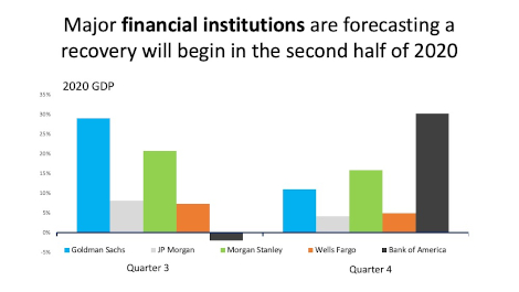 Financial Institutes predict q3 recovery for real estate chart