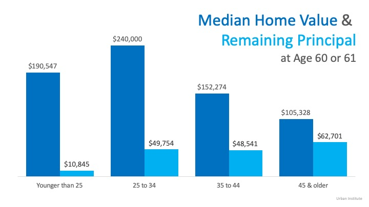 Chart of Median Home Value & Remain Principal at age 60