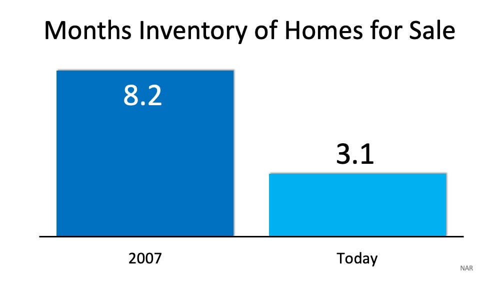 Months Inventory of Homes for Sale