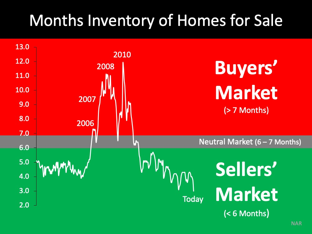 Months of inventory of homes for sale Buyer/Seller Market