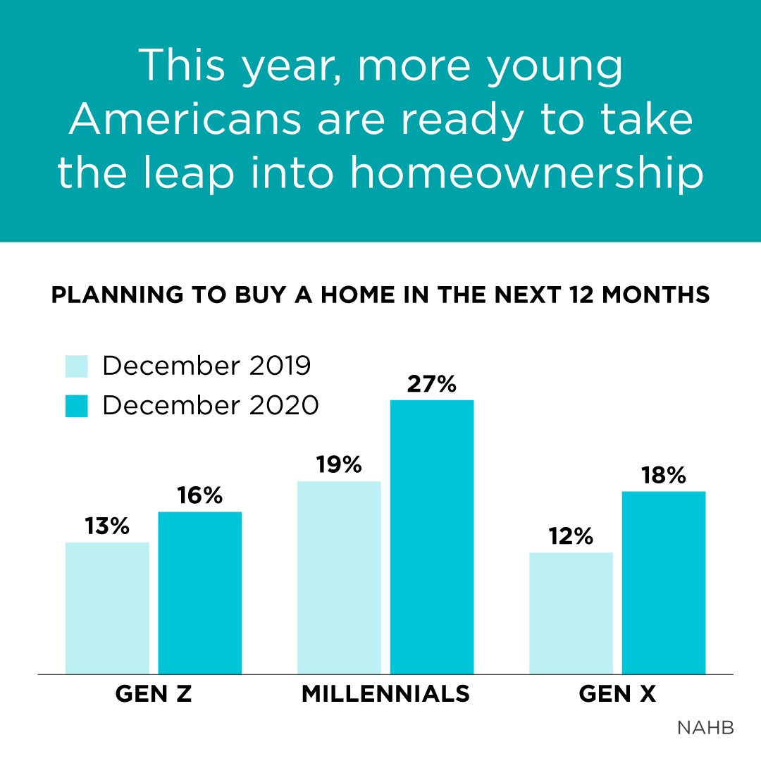 More Young Americans Are Buying Homes