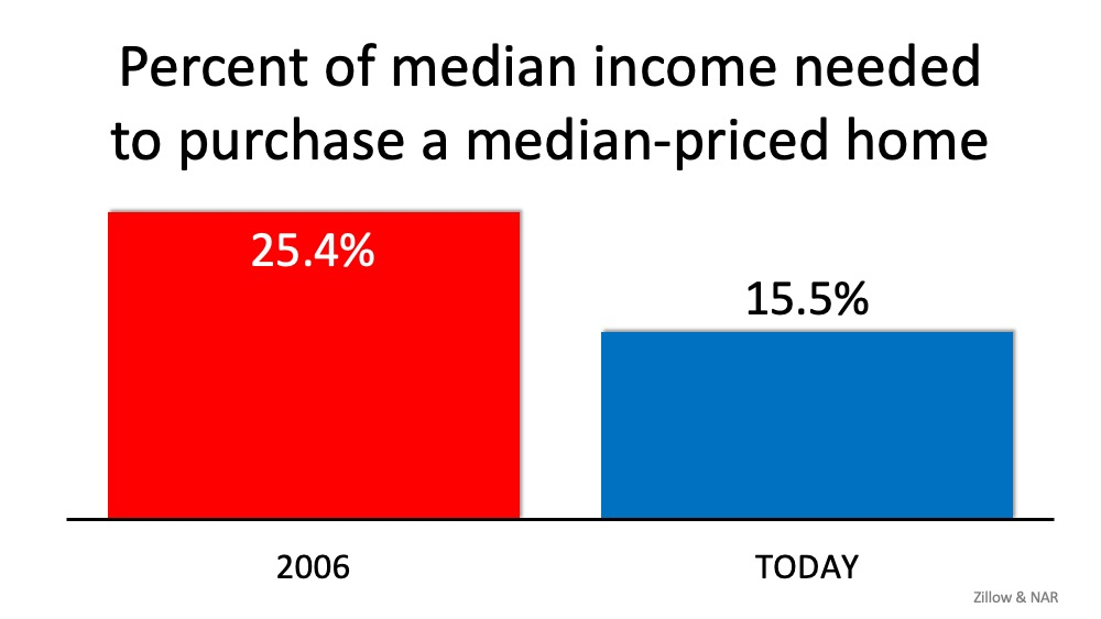 Chart of Median Income Need To Purchase a Home