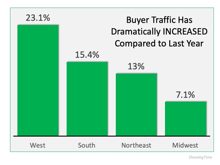 Buyer real estate traffic chart