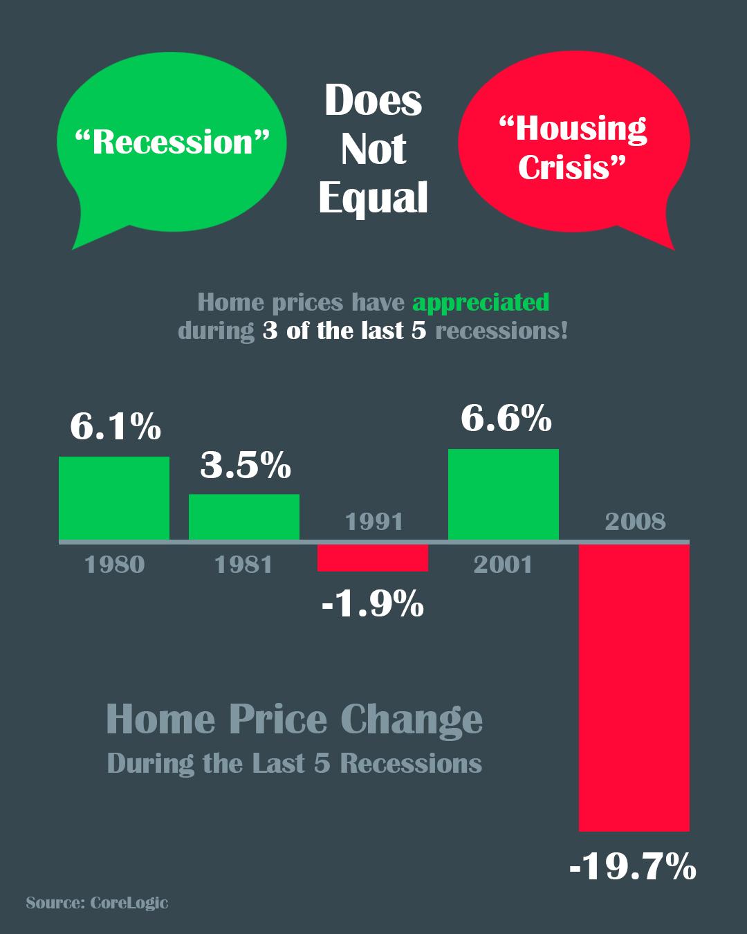 Arizona Big Game and Home Ownership Infographic