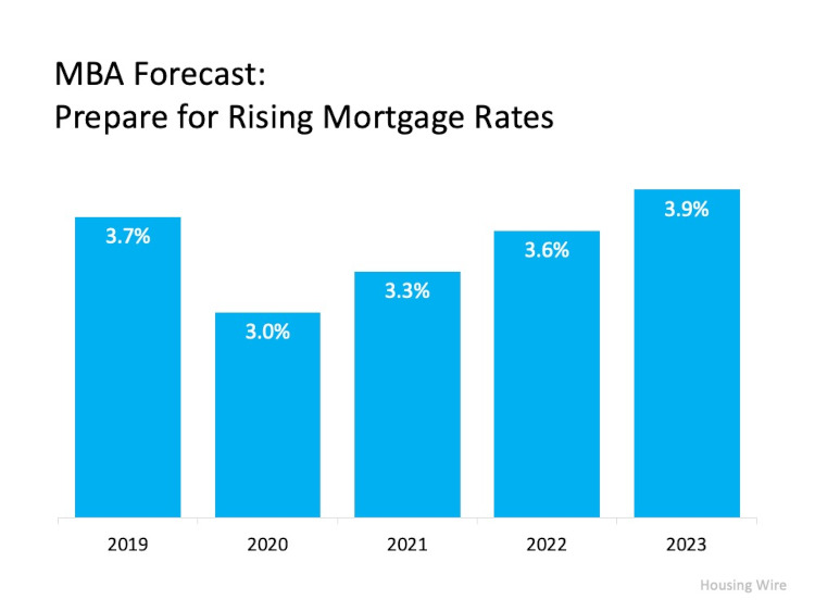 MBA Forecast 2019, 2020, 2021, 2022, 2023, Chart on rising Mortgage rates