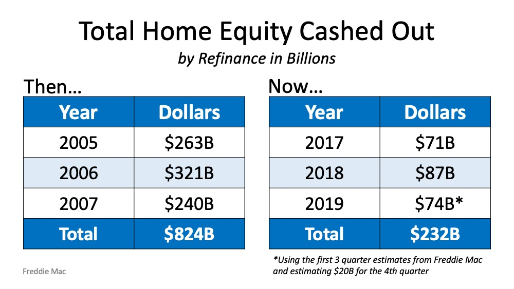Total Home Equity Cashed Out Chart