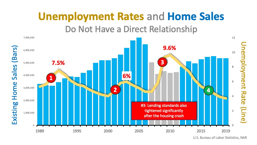 Unemployment rates and homes sales 2020 Arizona