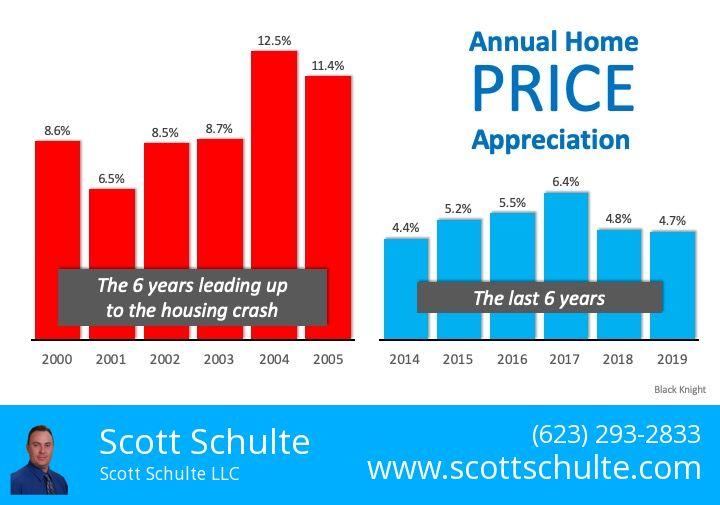 chart of annual 2020 price appreciation vs 2008