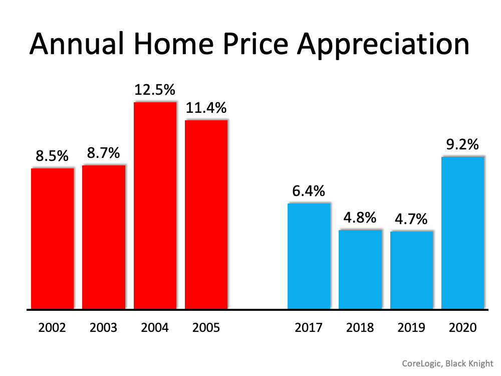 Annual Home Price Appreciation Chart, 2002 to 2020 ranging from 4.7 low in to high 9.1 in 2020, Negative Price Appreciation from 2002 to 2005