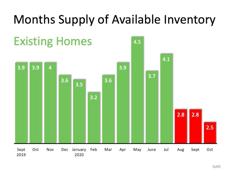 Inventory chart real estate