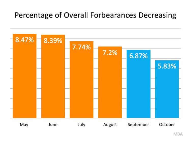 percentage of overall forbearances decreasing