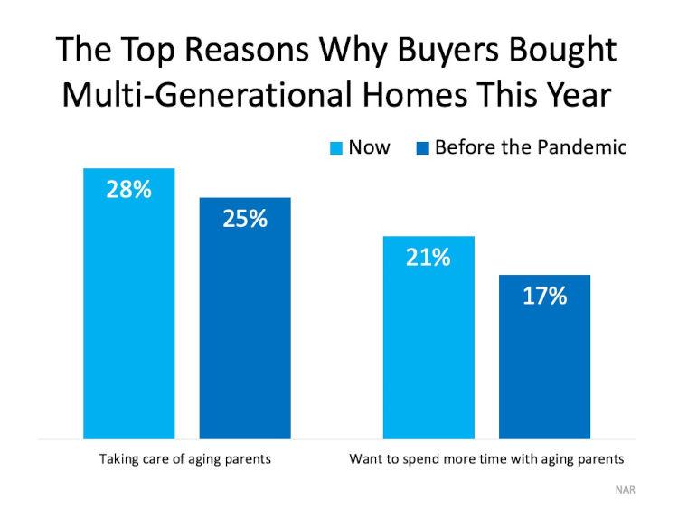 Chart of older generations living together