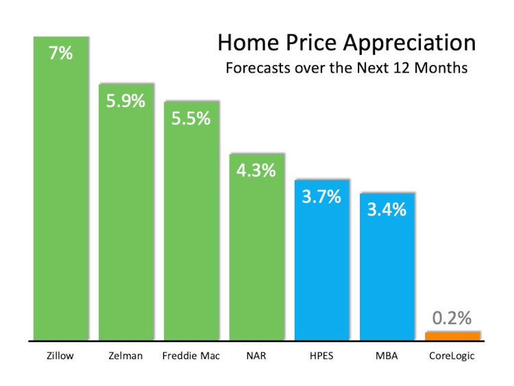 Home appreciation chart over the next 12 months