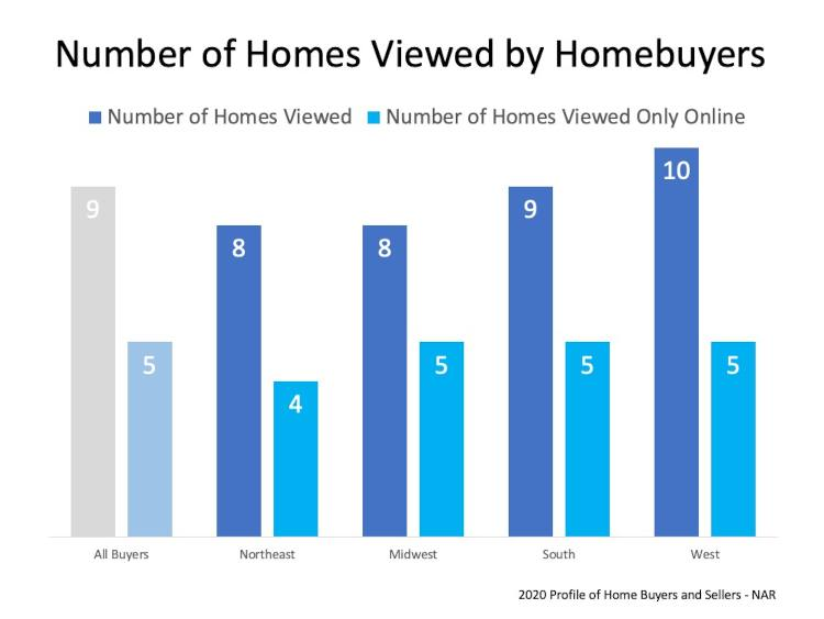 Homes Viewed By Buyers Chart