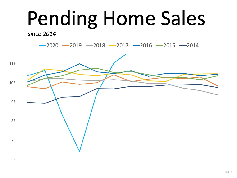 Buyer Demand for homes