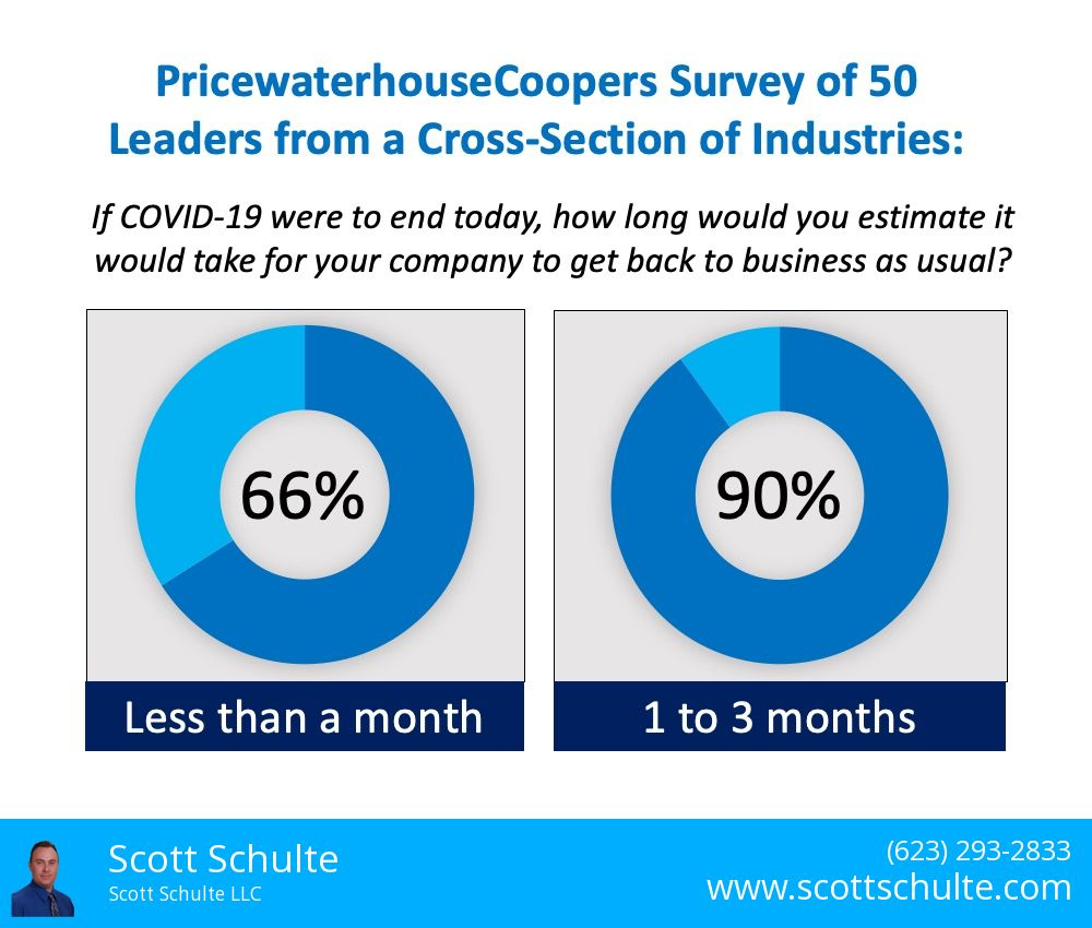 PricewaterhouseCoopers Survey of 50 leaders about recovery of business after covid-19