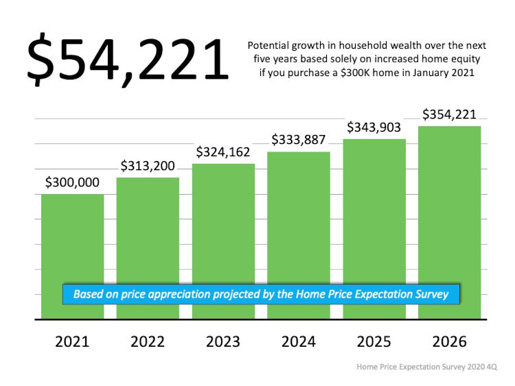 Potential Growth in household wealth over the net five years based solely on increased home equity if you purchase a 300k home in January 2021