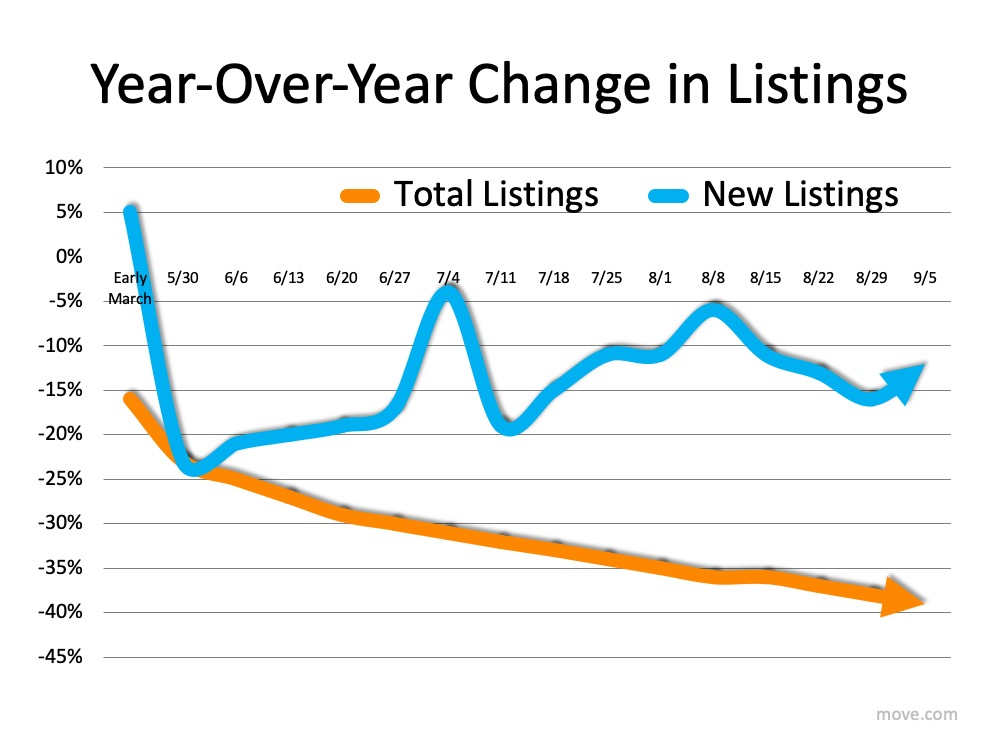 year over year listing changes
