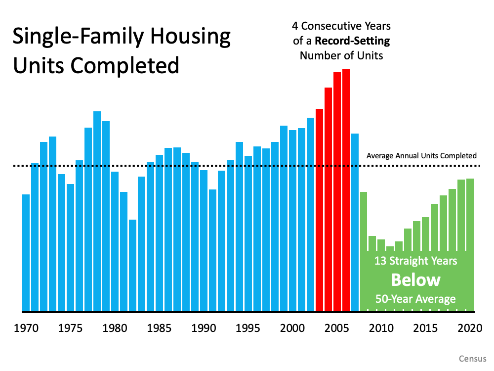 Single Family Housing Units Completed Chart, from 1970 to 2020, The last 13 straight years showing below the 50 year average.