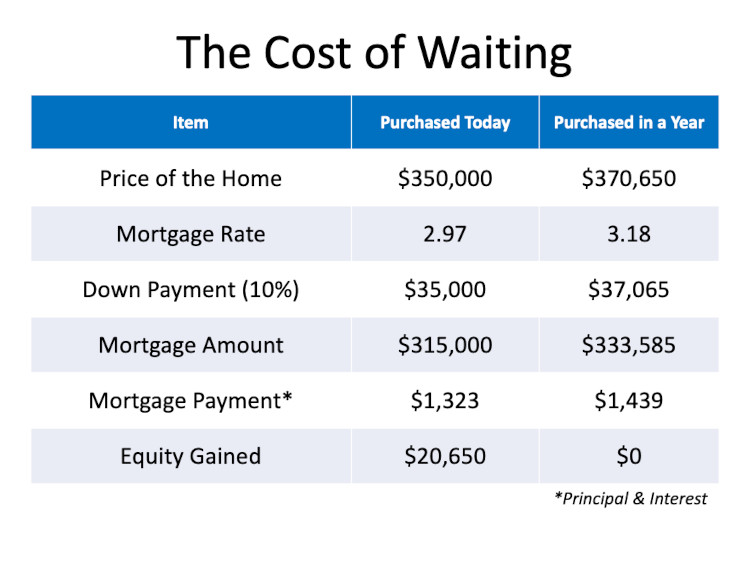 Cost of waiting chart looking at purchasing a home now and the cost if you wait IF prices go up and rates go up in the future.
