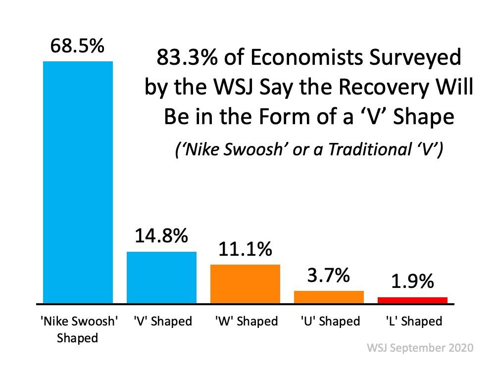 Economic Recovery Survey Chart