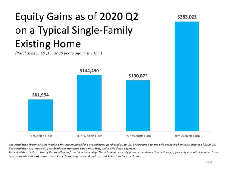 Equity Gains Chart for Home Owners