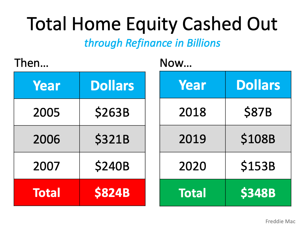 Total Home Equity Cashed out. Through refinance in Billions. Showing years 2005 to 2007 totaling 824 billion.  Showing years 2018 to 2020 showing less than half at 348 billion dollars of home equity cashed out, on the chart.