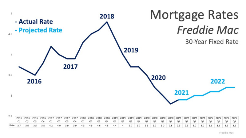 Looking at mortgage rate trends on a chart from Freddie Mac for 2022 and before