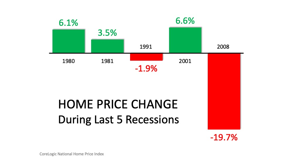 chart of last 5 real estate recessions