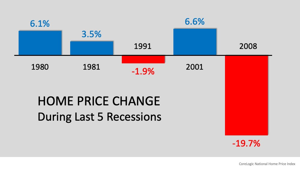 Home Price Changes Last 5 Recessions.