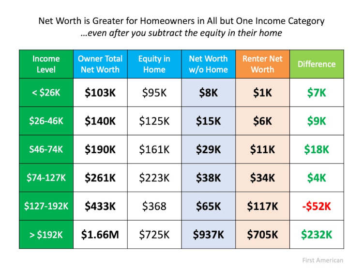 Net worth is greater for homeowners in all but one income category