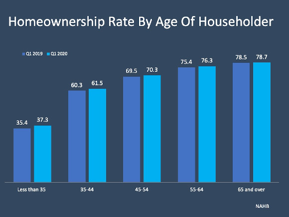 Age of household chart 2020 homeownership 2020