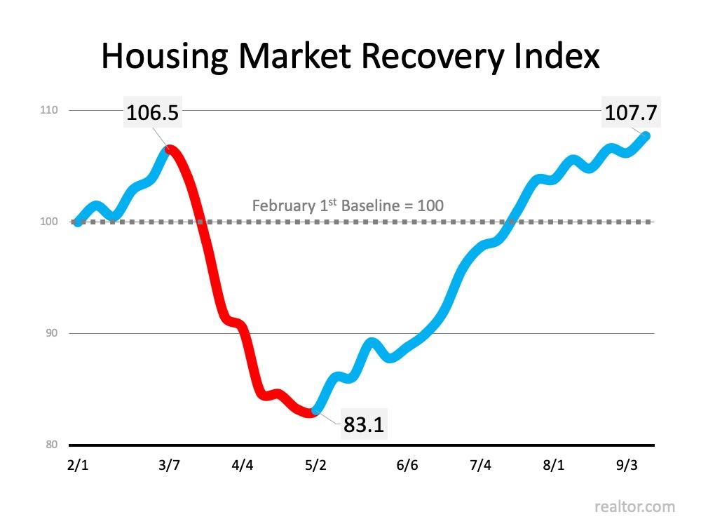 Chart Housing Market Recovery