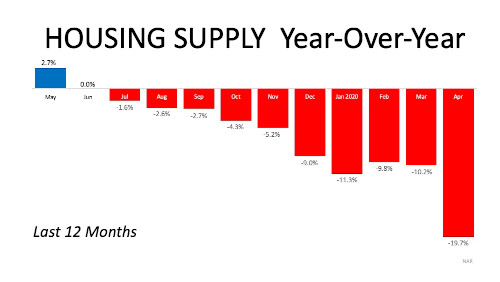 Chart of Housing Supply year of year 2020