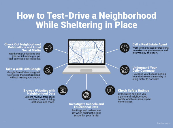 How to Find a Home and Shelter in place Infographic