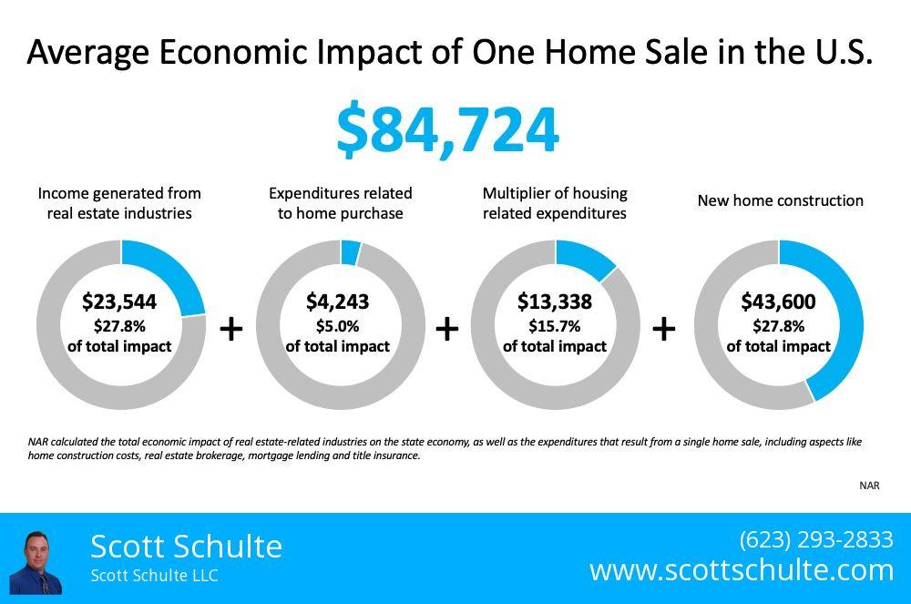 Impact Of Economy Chart