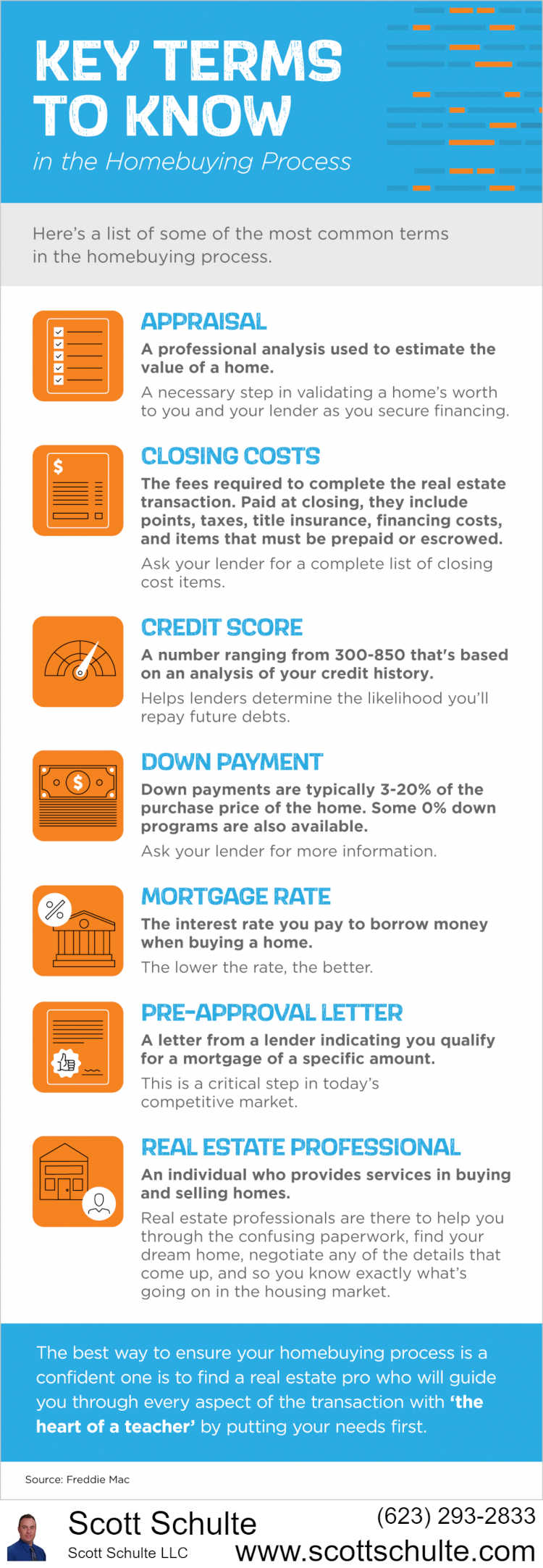 Real Estate Terms Infographic