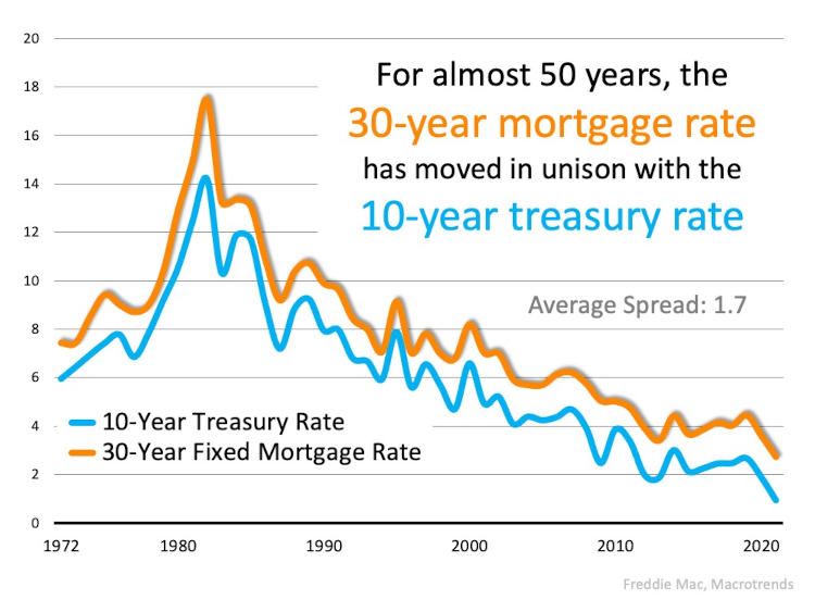Chart of 30 year mortgage rate vs 10 year treasury rate showing that th rates followed each other for almost 50 years.