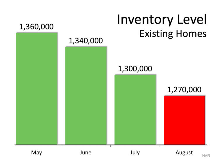 Existing inventory levels