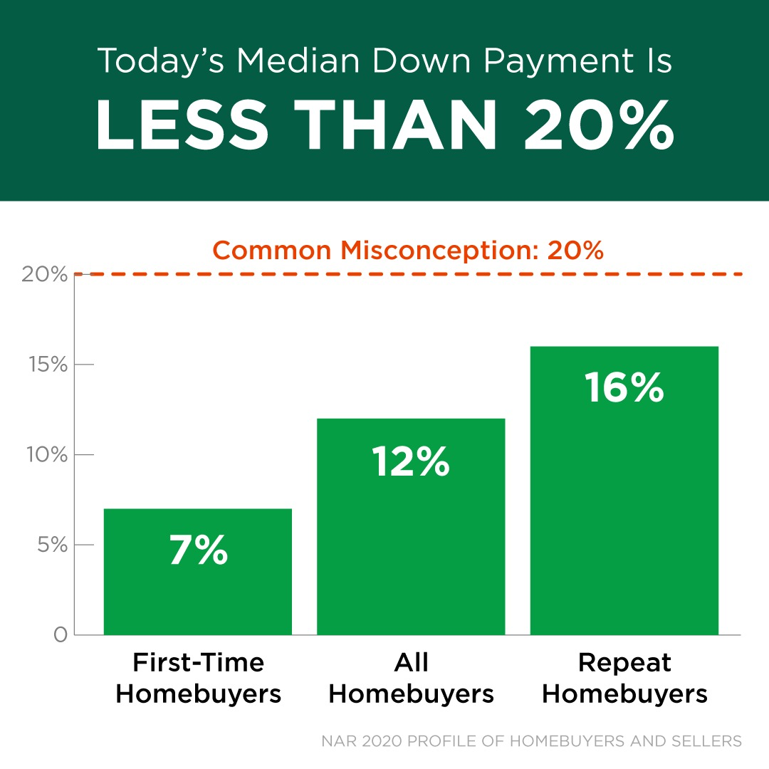 median down payment for a home purchase in Arizona